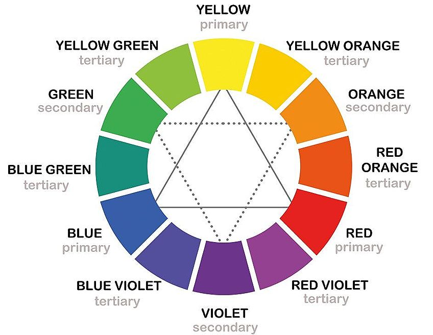 Color Mixing Chart Wheel