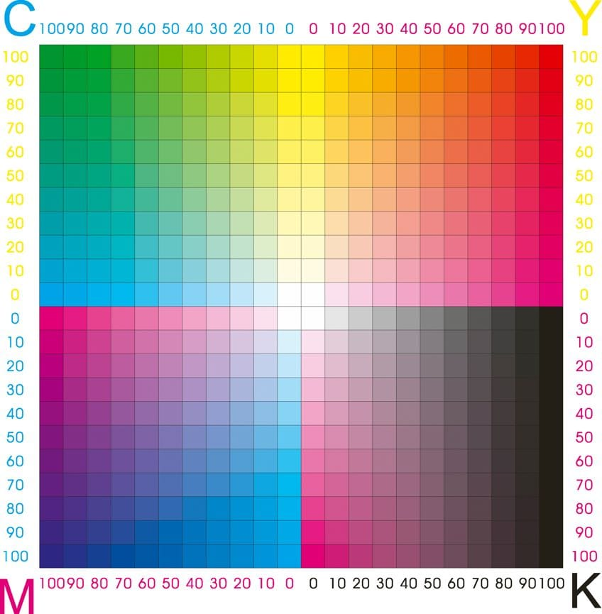 CMYK Chart for How to Make Blue