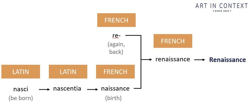 renaissance etymology